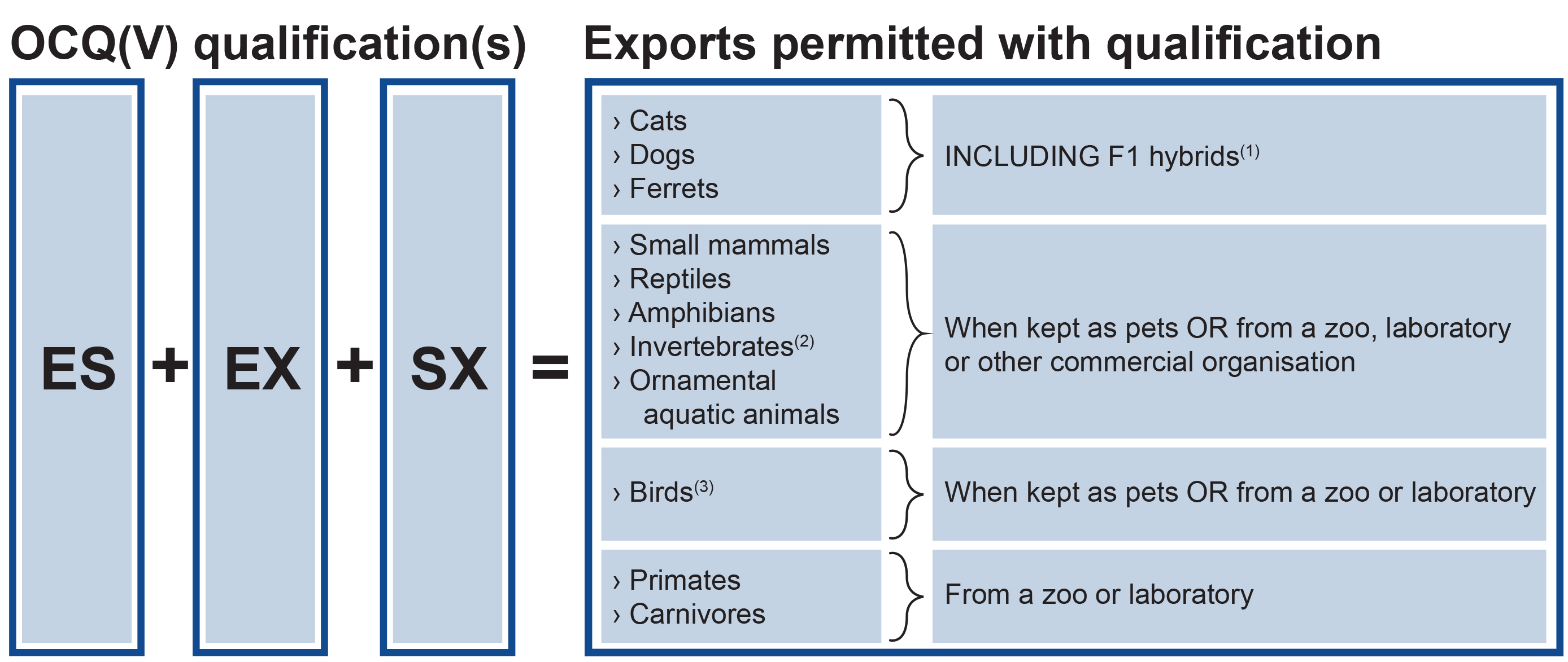 Qualification Permitted Exports